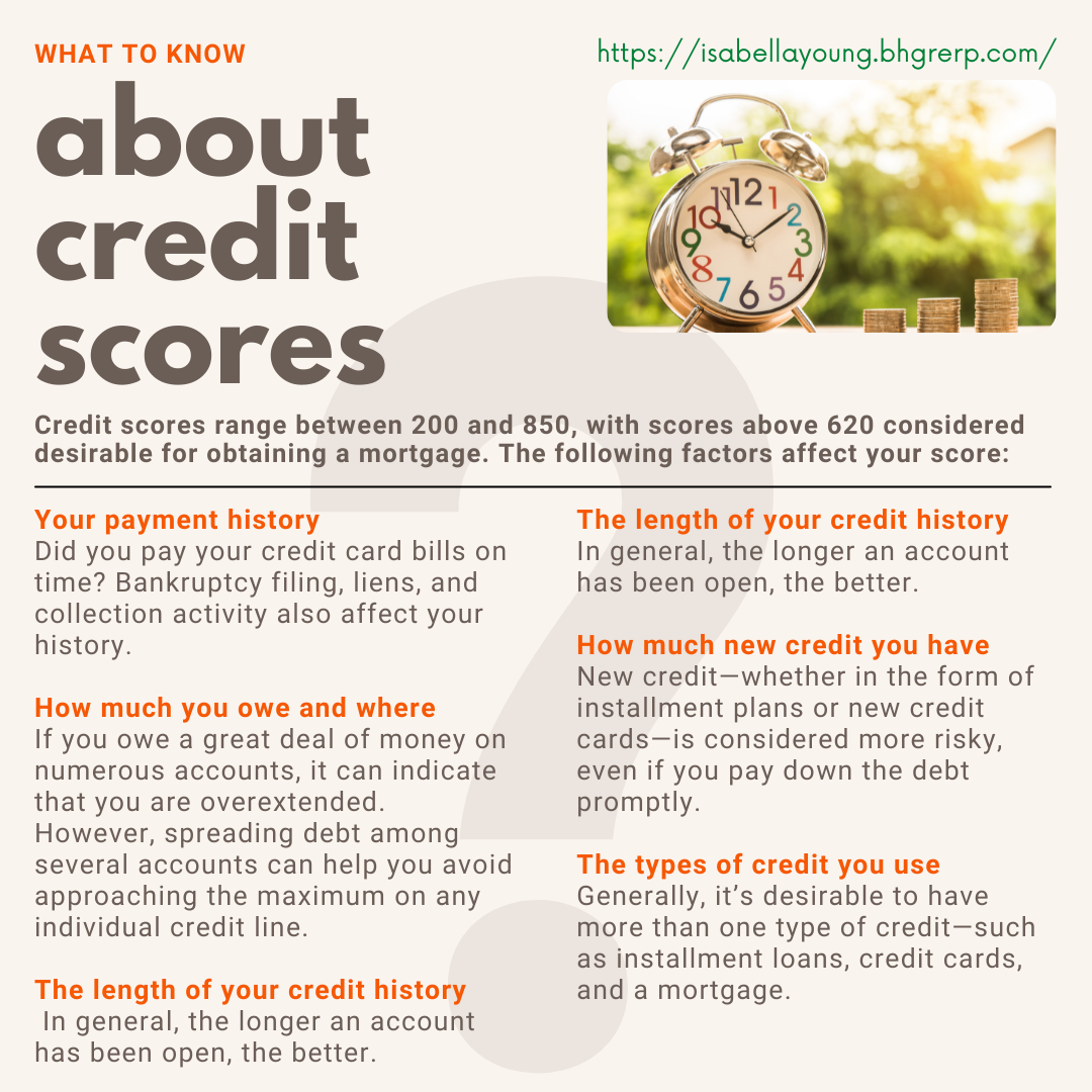 About credit scores